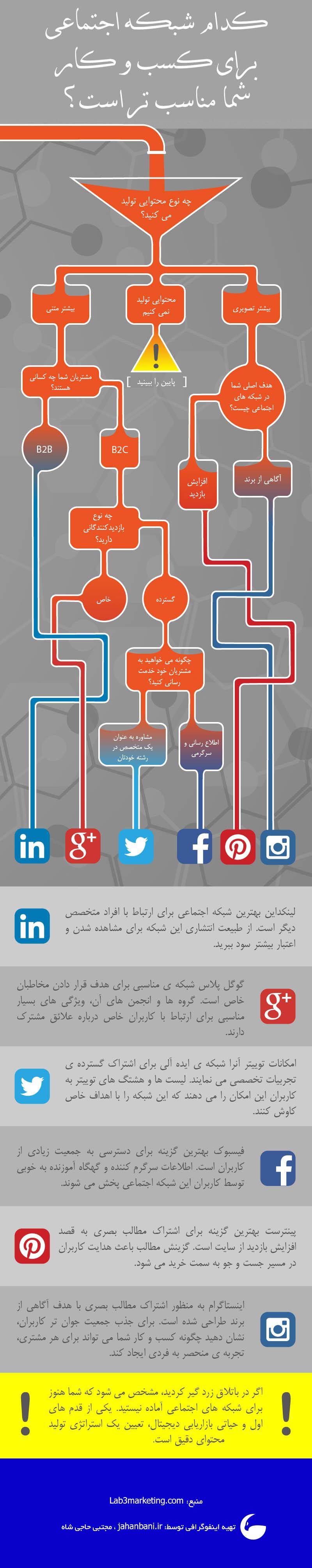 اینفوگرافی کدام شبکه اجتماعی برای کسب و کار شما مناسب تر است جهانبانی