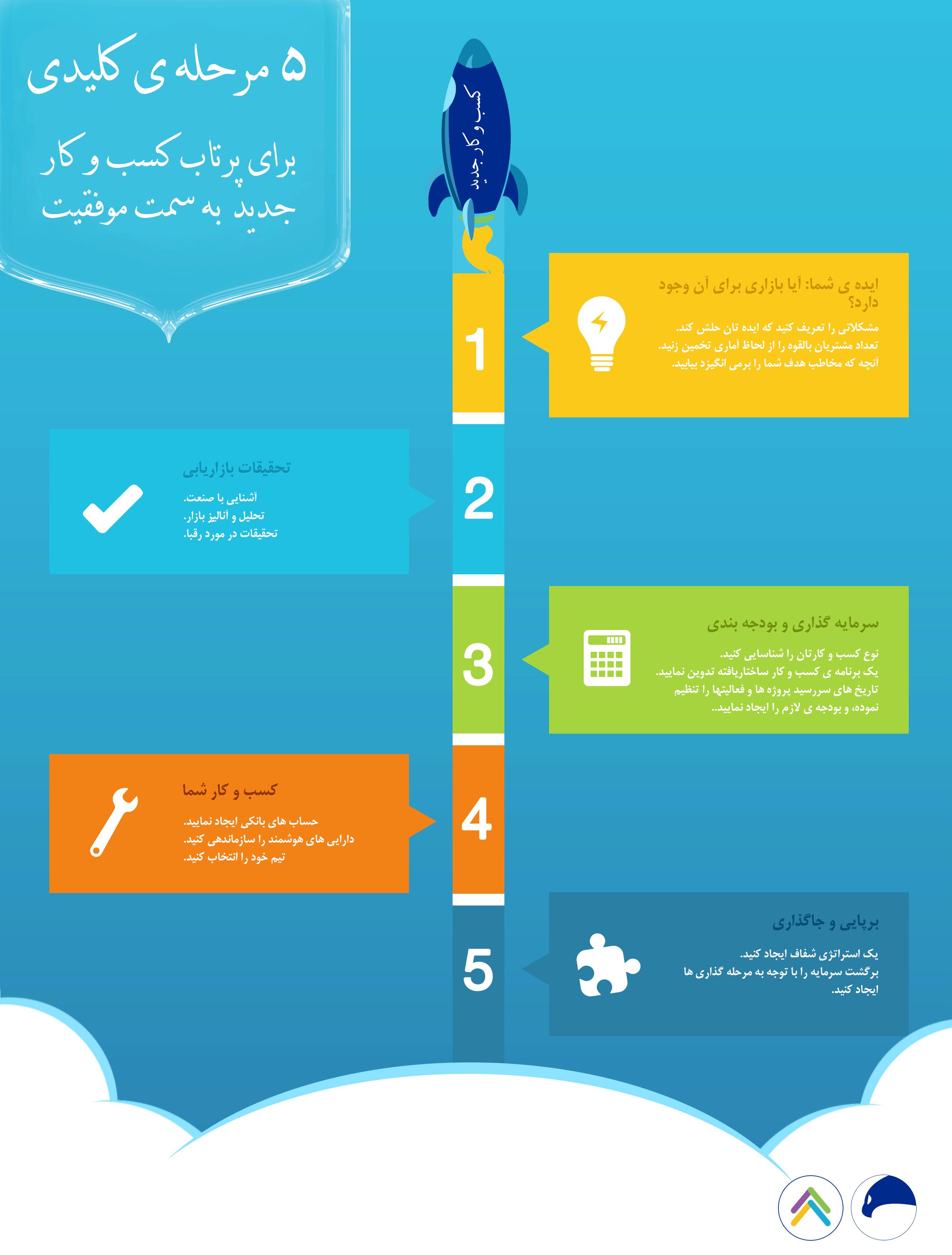 پنج-مرحله-کلیدی-برای-پرتاب-کسب-و-کار-جدید-به-سمت-موفقیت